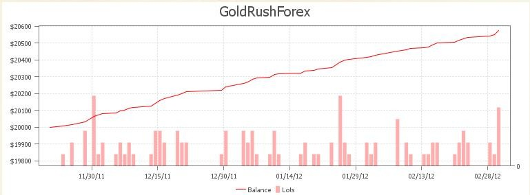 Gold rush forex ultimate
